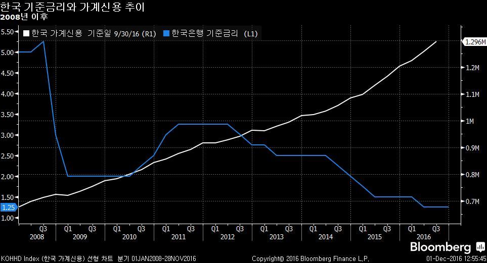 KOHHD Index (한국 가계신용) 선형 차트  분기  2016-12-01 12-55-42