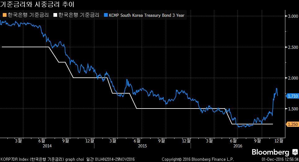 KORP7DR Index (한국은행 기준금리) graph  2016-12-01 12-56-33