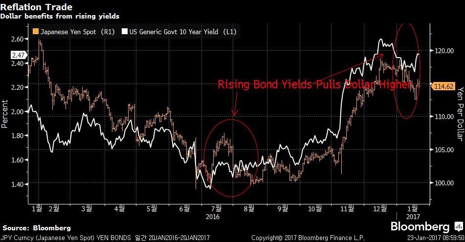 JPY Curncy (Japanese Yen Spot) Y 2017-01-23 08-59-43