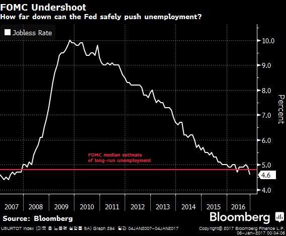 USURTOT Index (미국 총 노동력 실업률 SA)  2017-01-06 00-03-18