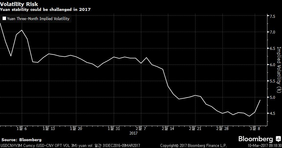 USDCNYV3M Curncy (USD-CNY OPT VO 2017-03-10 09-18-28