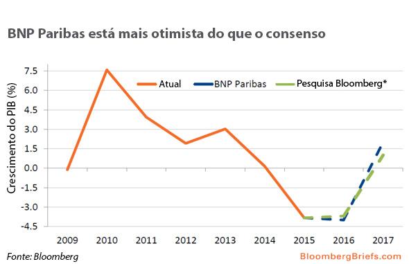 BNP Paribas está mais otimista 04