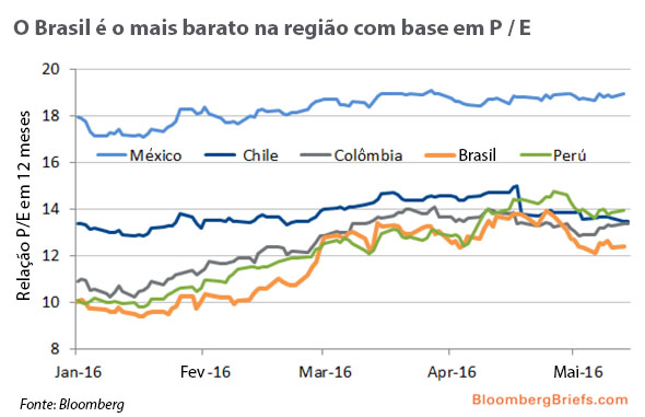 O Brasil é o mais barato na região com base em P  E 05b