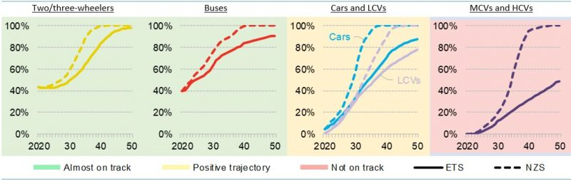 figura mostrando as perspectiva da fatia de vendas de veículos neutros em emissão de carbono - ETS versus NZS