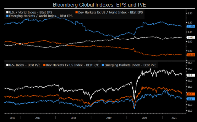 Image that shows how the Global Indexes, EPS and P/E varied throughout the time.