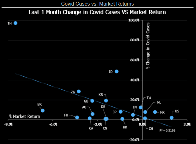 Image showcasing the correlation between Covid Cases and Market Returns