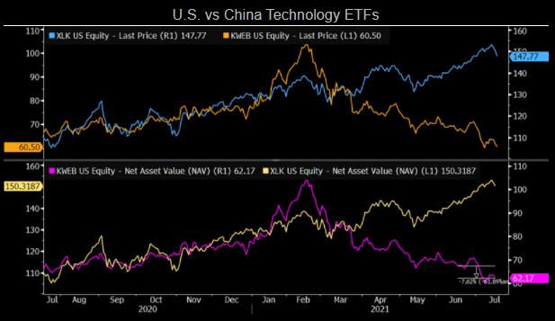 Image comparing US and China ETFs