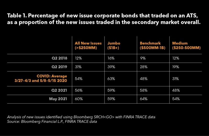 Table that show the percentage of new issue corporate bonds that trade on ATS.