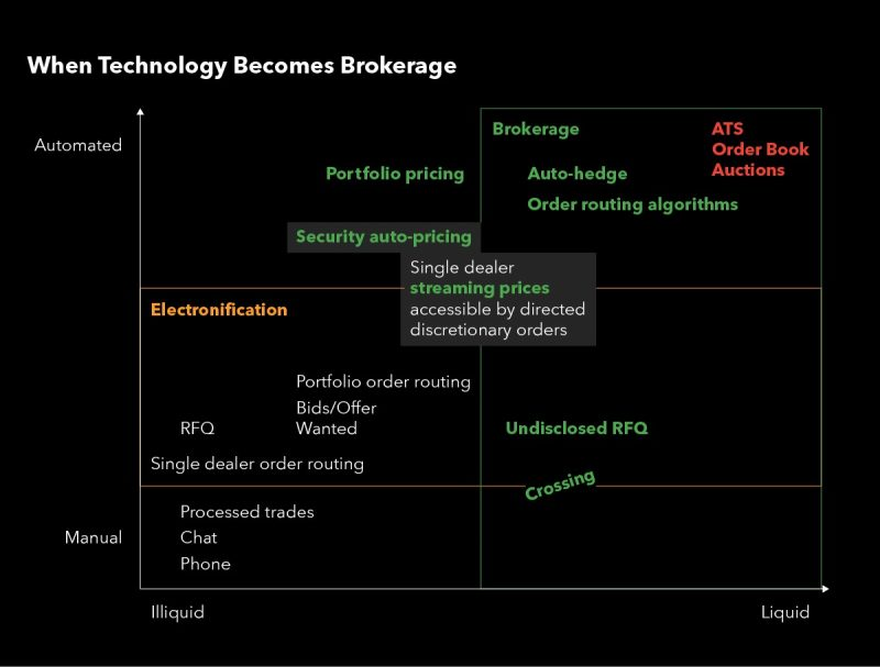 Graph that shows when technology becomes brokerage.