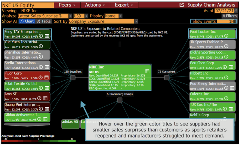 The image shows an analysis of Nike's supply chain on the Bloomberg Terminal