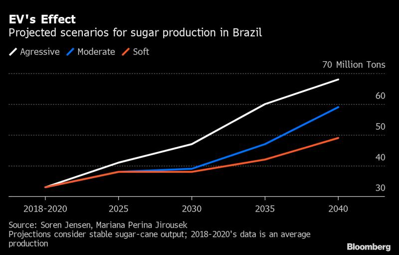 Gráfico de linha com as projeções de produção de açúcar no Brasil