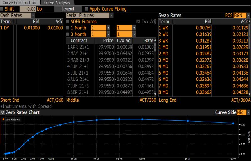 Financing Rate swap curve