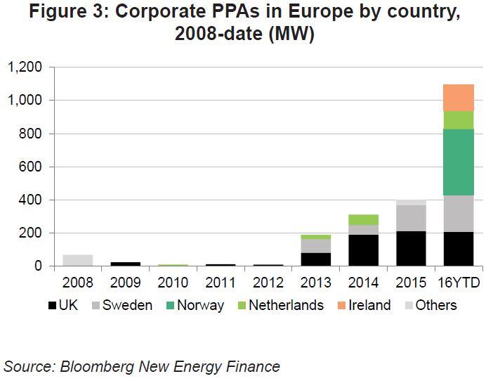 corporate renewable energy