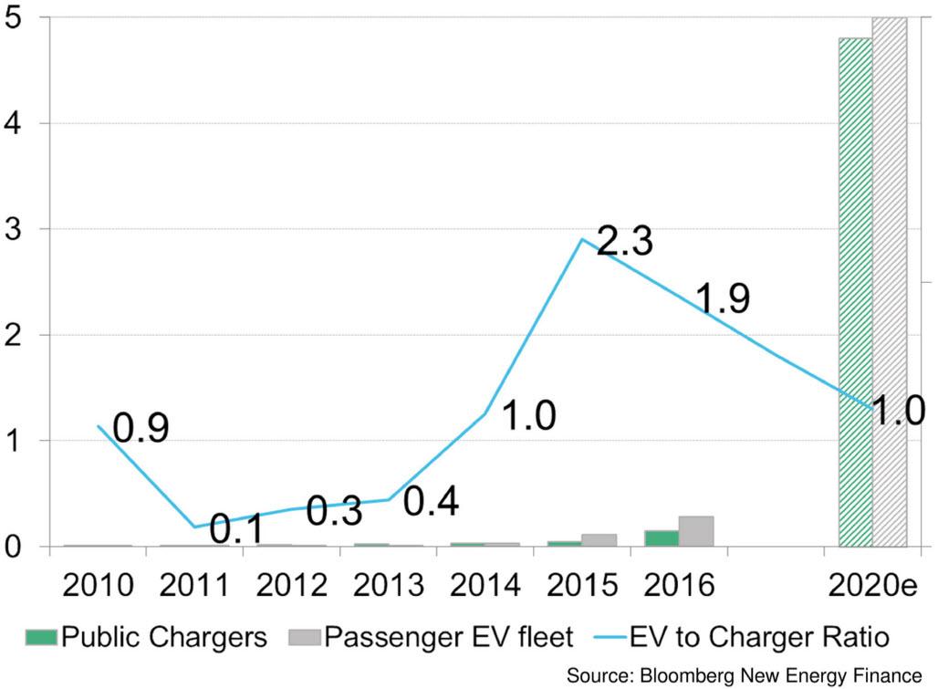 china electric vehicles
