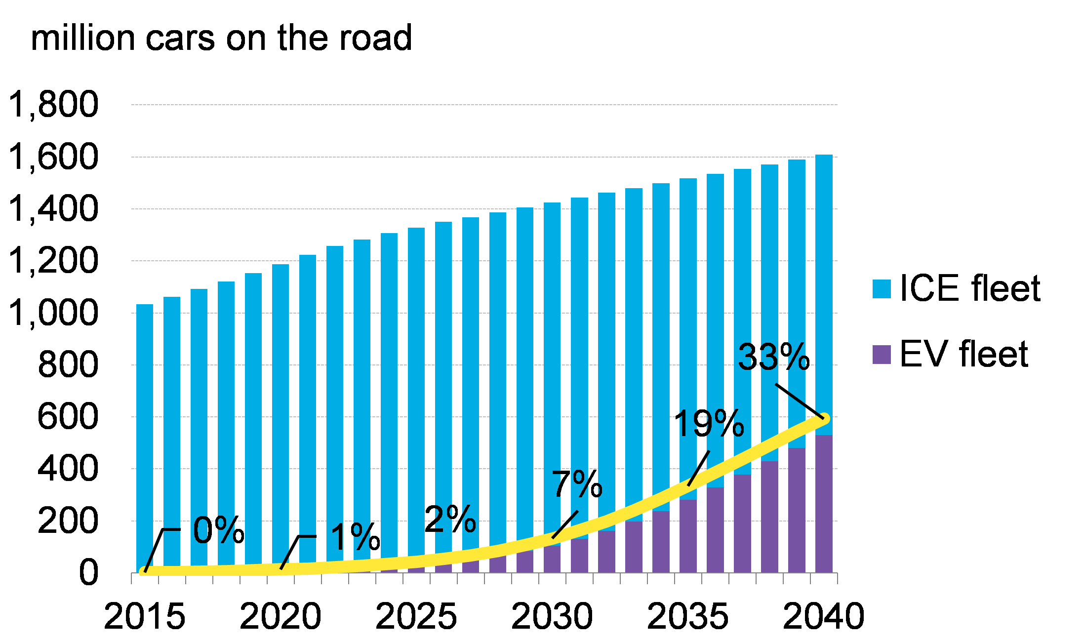 Electric Vehicles To Accelerate To 54 Of New Car Sales By 2040 Bloombergnef
