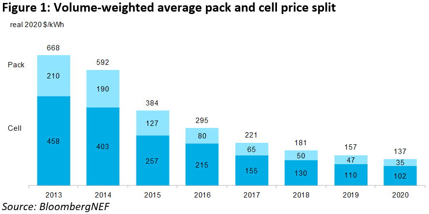 BNEF-Figure-1-Volume-weighted-average-pack-and-cell-price-split_WP.jpg
