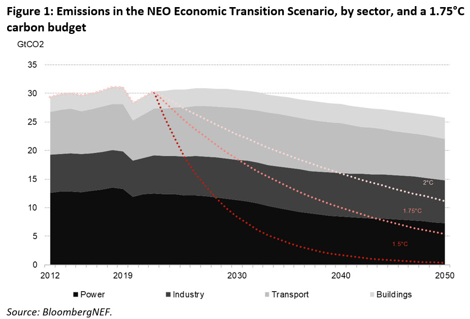 Emissions and Coal Have Peaked as Covid-19 Saves 2.5 Years of Emissions, Accelerates Energy Transition