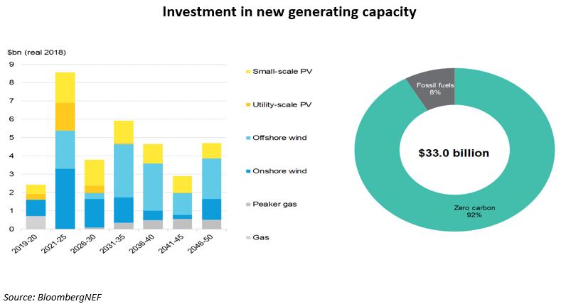 BloombergNEF: Η Ελλάδα μπορεί να ηγηθεί του ενεργειακού μετασχηματισμού στην Ευρώπη