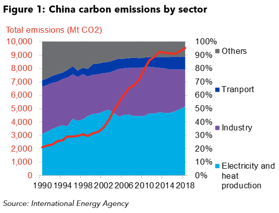 China's Long Road to Carbon Neutrality Will Reshape World Economy