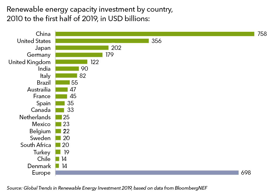 Clean energy investment trends bnef tier china mex middle east investment and management