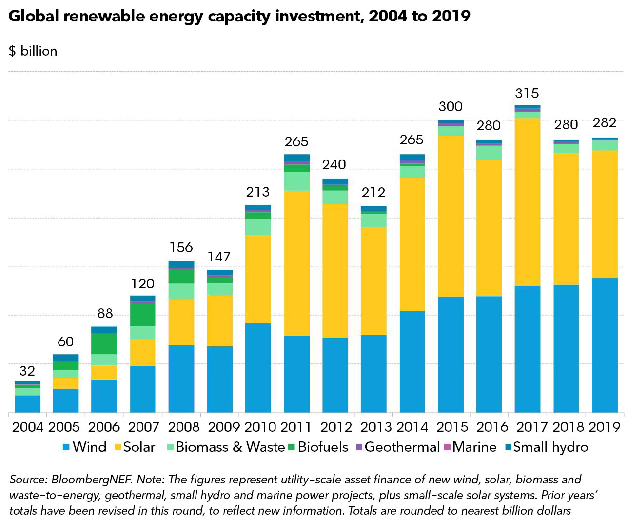 Bloomberg new energy finance global trends in clean energy investment national ethical investment week 2021
