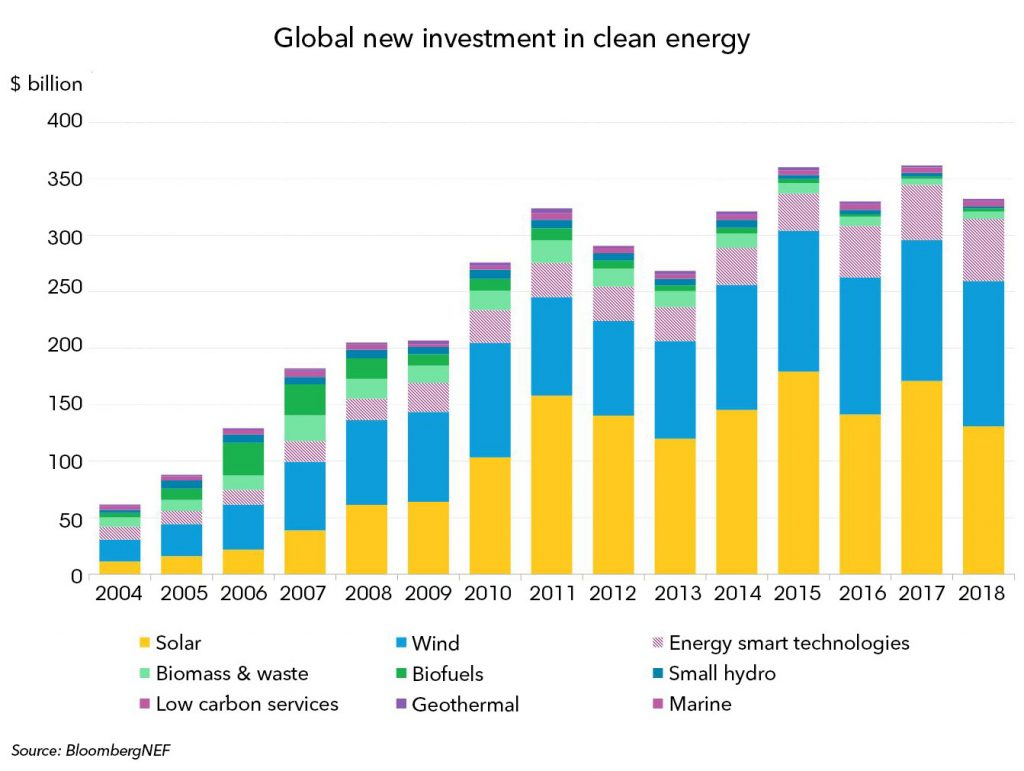 clean energy investment india