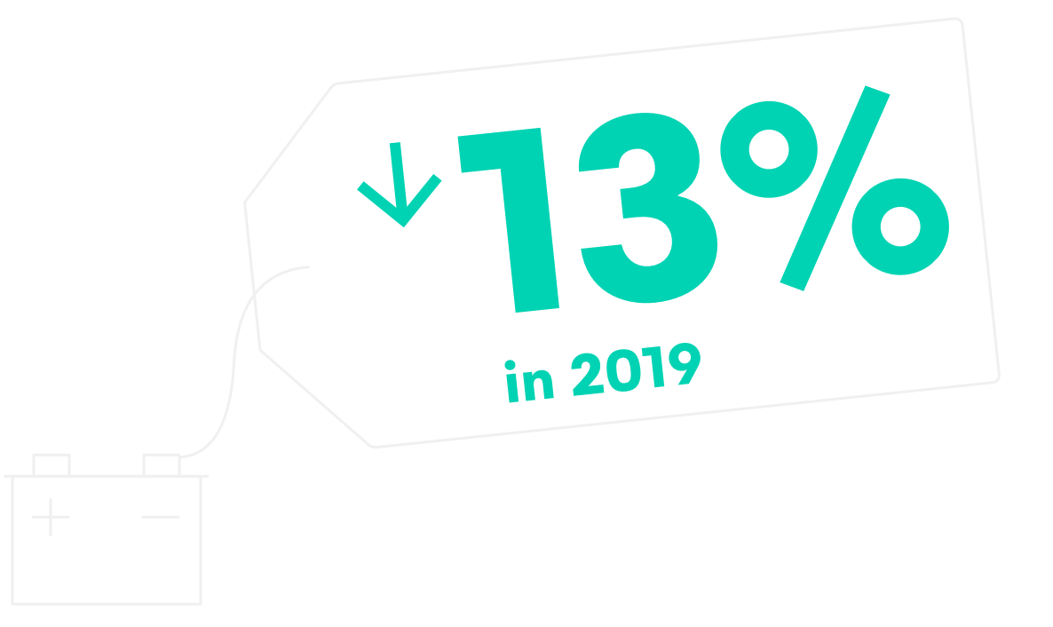 Lithium-Ion battery prices fell 13% in 2019
